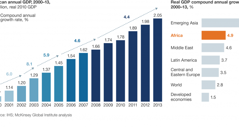 Hope on Sub-Saharan Countries Economic Growth In 2018