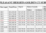GOLDEN CT PRICES AND TERMS